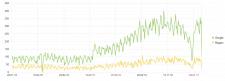 Оптимизация и продвижение сайта услуг (Google)
