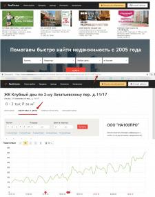 Продвижение сайта недвижимости в Москве