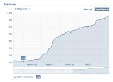 Статистика по И-М blackberry.ua продвижению в VK
