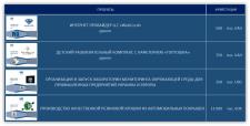 Бизнес-планы по стандарту UNIDO (примеры)