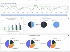 CRM Оптимизация: Визуализация и Аналитика Больших