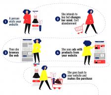 """Инфографика """"Как работает ретаргетинг"""""""