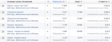 Как я за месяц поднял трафик из Facebook на 86%