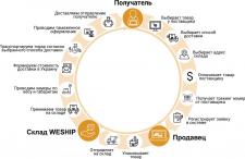 Инфографика для сайта доставки товаров WESHIP