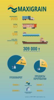 Инфографика для компании Maxigrain