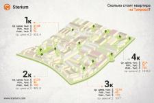 Инфографика - стоимость квартиры на Таирова