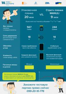 Инфографика для производителя упаковочной пленки