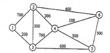 Граф с взвешенными рёбрами на С++