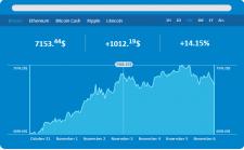 График изменения курса криптовалют