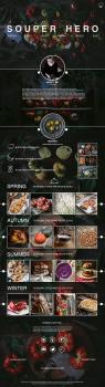 Сайт-визитка, Блог о рецептах