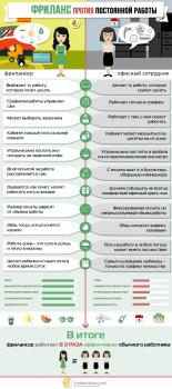 Инфографика для freelancehunt.com