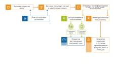 """Инфографика """"Схема работы системы"""""""