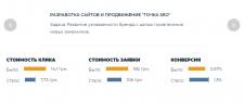 "Разработка сайтов и продвижение ""Точка SEO"""