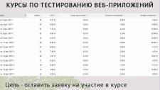 Курсы по тестированию веб-приложений