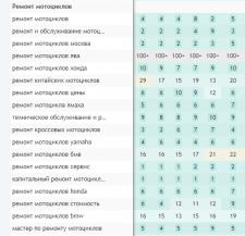 SEO продвижение Яндекс: мотосервис в Москве