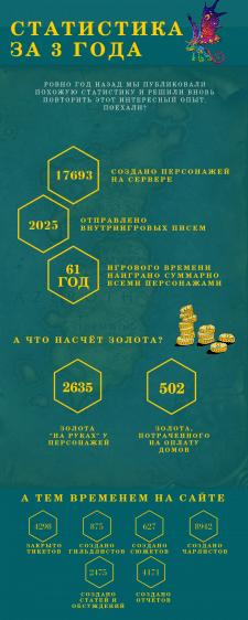 Инфографики для игрового проекта