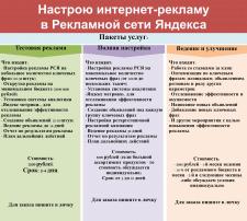 Настройка Яндекс рекламы (РСЯ)