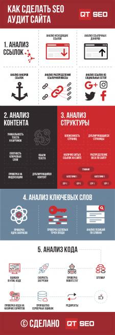 Инфографика по SEO