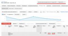 Процесс оптимизации рекламной кампании