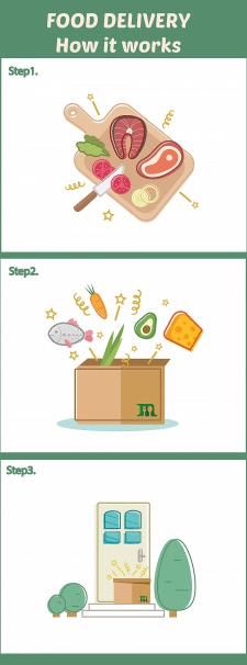Илюстрации для сайта доставки еды
