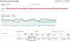 Обзор бесплатного поискового трафика