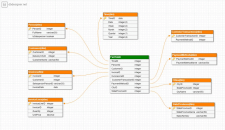 Структура с Data Mart