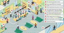 Инфографика схемы комутации электронной очереди