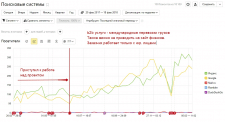 Динамика поискового трафика по B2B услугам