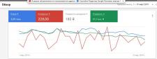 Рекламная компания в Google Adwords