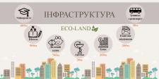 """Сторінка сайту """"ЖК Еко-Ленд"""""""