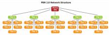 Створення PBN мережі