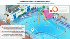 Инфографика автоматизированного аквапарка