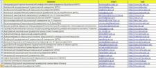 Сбор базы Email адресов медицинских вузов Украины