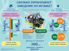 Инфографика для IndorMedia