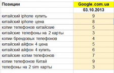 """Продвижение сайта на тему """"мобильные телефоны"""""""