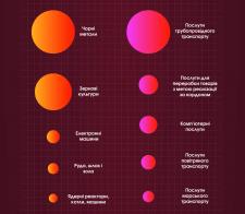 """Инфографика """"Украинский экспорт и торговля"""""""