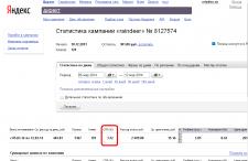 Настройка контекстной рекламы Яндекс.Директ