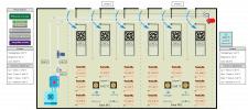 Автоматизация климатической системы склада
