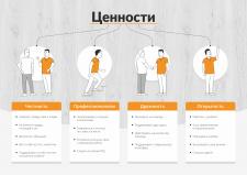 Ценности Stragendo - инфографика