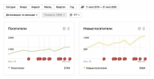 Рост количества новых посетителей на сайте