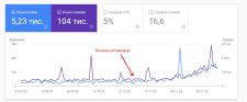 SEO оптимізація інтернет-магазину