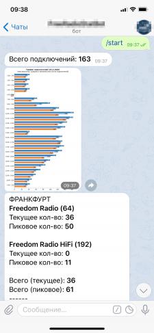 Telegram Bot - статистики подключений для радио