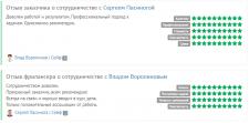 Ускорение и оптимизация темы Wordpress (woocommers