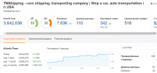 Update SEO for auto transport company TMShipping