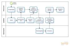 Описание бизнес-процесса, разработка в Битрикс24