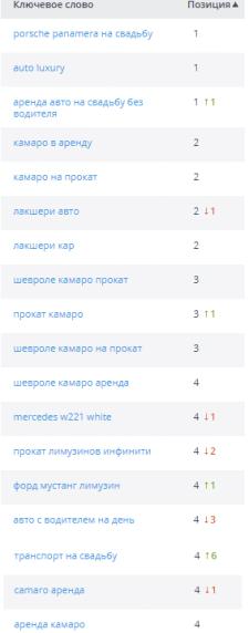 Аренда элитных авто в Киеве