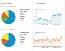 Рост трафика сайта
