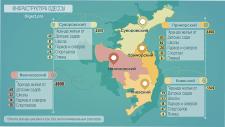 Инфографика инфраструктуры