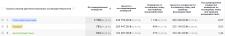 Ассоциированные конверсии в Google Analytics
