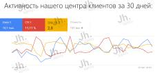 Работа за Центра Клиентов Google Adwords [30 дней]